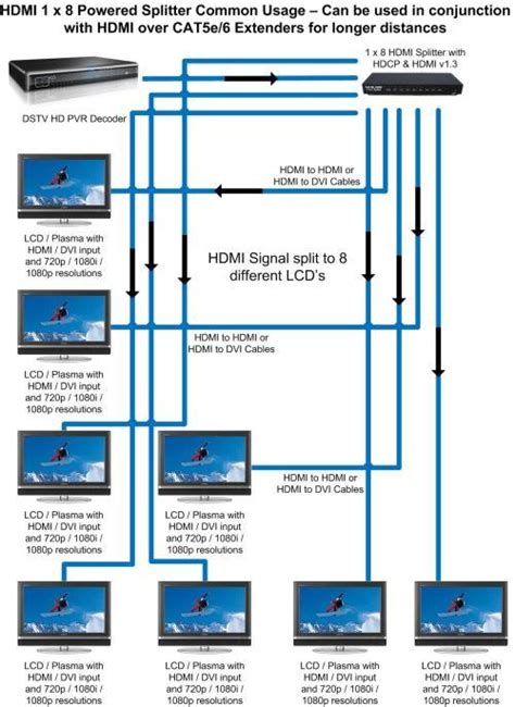 hdmi cable connection diagrams hdmi free engine image