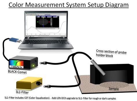 color spectrometer color measurement systems stellarnet us