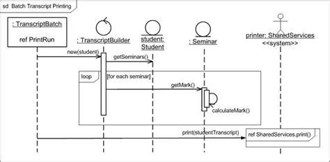 visio sequence diagram loop viso uml sequencediagram 点力图库