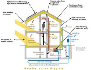 Home Design Diagram Passive House