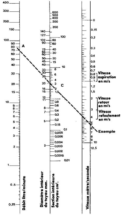 Calcul hydraulique et Formules hydrauliques