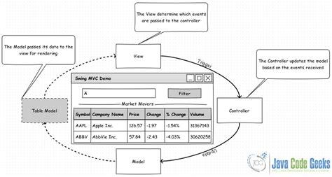swing mvc architecture java swing mvc exle exles java code geeks 2017