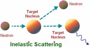 Neutron Proton Scattering Nuclear Chain Reaction Scattering Nuclear Reactors