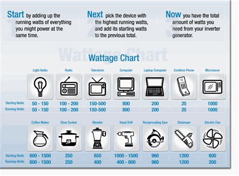 appliance selection for grid homes infobyte power