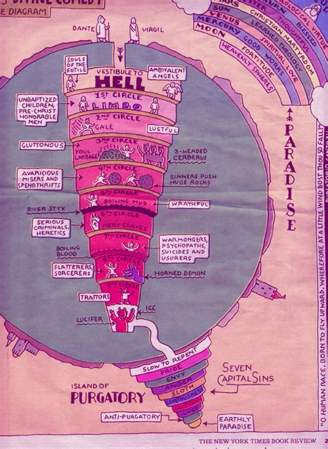 the comedy the inferno the purgatorio and the paradiso dante maps of hell waggish
