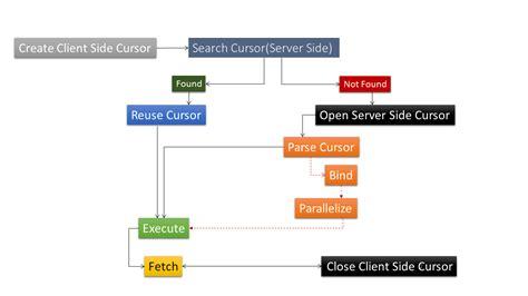 sql workflow understanding sql query parsing part 2 parent and child