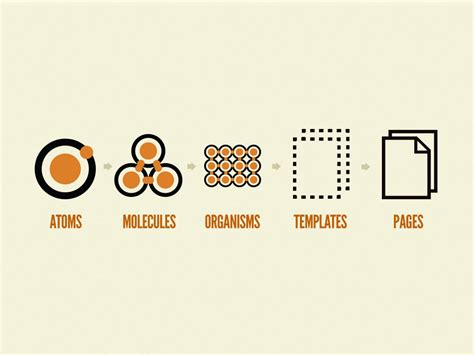 pattern lab brad frost responsive webdesign process maddesigns sven wolfermann