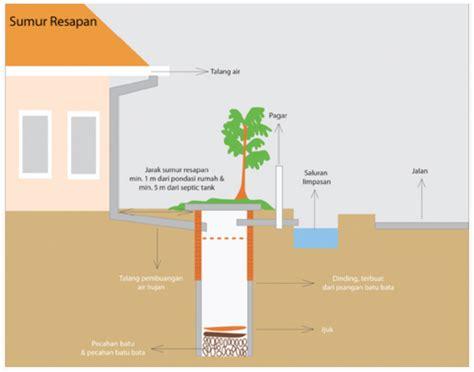 membuat rumah holcim holcim solusi rumah cilodong mei 2012