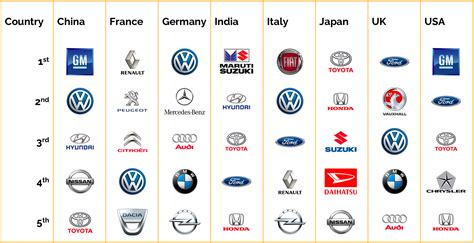 all car brands the most sold car brands around the world petrolhead