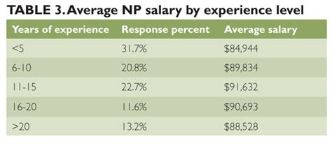 salary survey 2012 how are you doing cancer therapy advisor