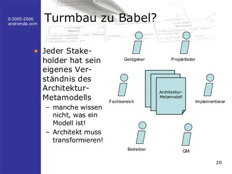 design len giessen medizin und marketing die rolle des softwarearchitekten