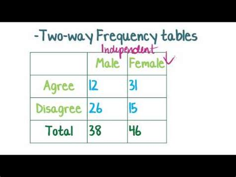Contingency Table Definition by Single Word Requests What Do You Call A Table That Contains Counts Of Items Which 2