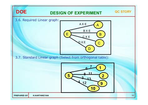 design of experiments application of design of experiments doe using dr