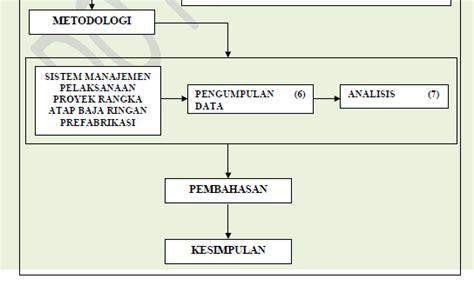struktur tesis adalah contoh proposal skripsi tesis teknik sipil