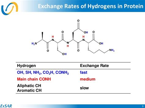 1 protein exchange chromatography protein characterization by hydrogen