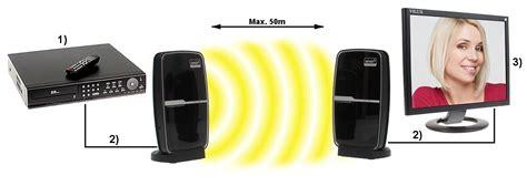 Kabel Transmiter Hdmi To bezprzewodowy transmiter hdmi rf pozostałe urządzenia i