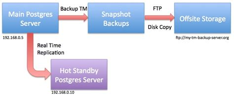 hot hot configuration hot standby server configuration arts management systems