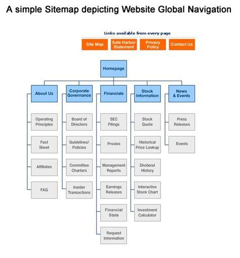 sitemap depicting website global navigation site map