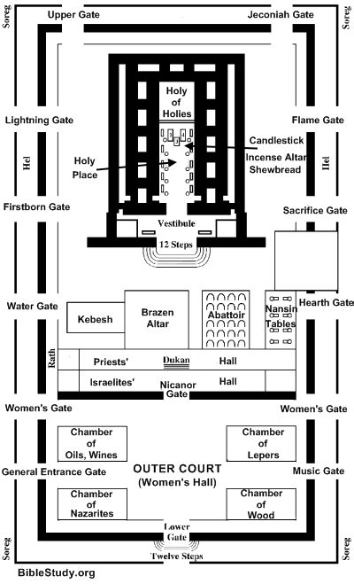 Interior Layout Of A Synagogue   interior layout of jerusalem s temple large picture