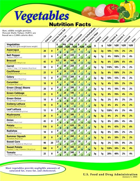 table nutrition about nutritional content of vegetables the 5 healthiest