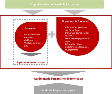 Credit Impot Formation Dirigeant 2014 Remboursable formation rge
