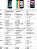 Image result for iPhone 5C Spec