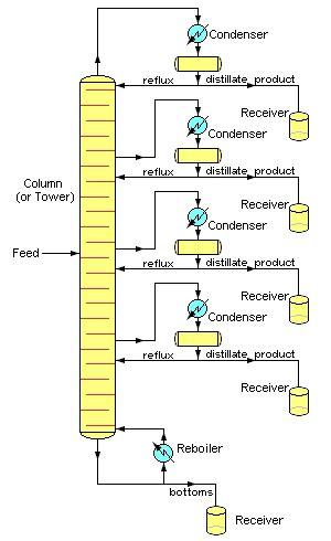 100 Floors Level 87 Tower by طراحی و شبیه سازی برج تقطیر دانلود كتاب آموزش صفحه 2