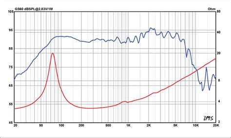 understanding a frequency graph car audio