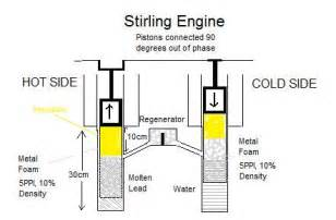 stirling engine design high pressure 40atm high temperature 600 degrees celsius stirling