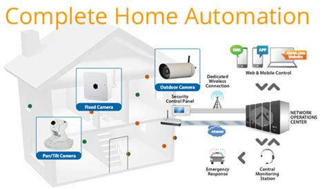 1 800 4 alarms and alarm security for home and