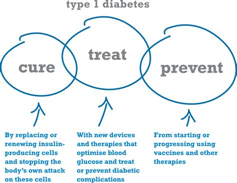diabetes free shoes new treatment for diabetes type 1 type 1 diabetes causes symptoms treatment type 1 diabetes