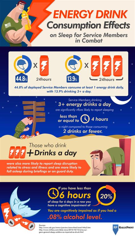 energy drink consumption service members effects of energy drink consumption on