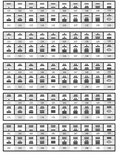 imprimir numeros de 100 a 1000 numeros mayas del 1 al 1000
