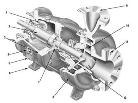 Ingersoll Dresser Manual by Flowserve Acquires Ingersoll Dresser Pumps