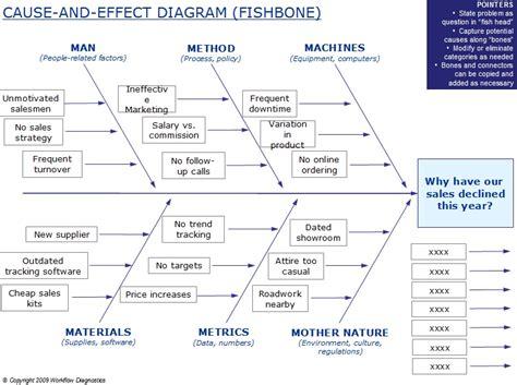 fishbone diagram tools six sigma fishbone diagram diagram auto parts catalog