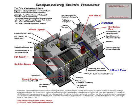 design criteria sequencing batch reactor sequencing batch reactor plants design sbr design wedotanks
