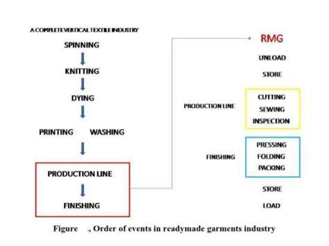 merchandising flowchart basic knowledge for merhandisig