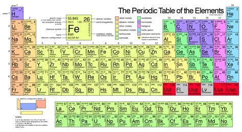 Periofic Table by The Periodic Table Sciencelab772