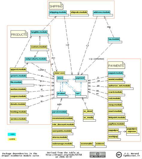 diagramme de classe uml pdf uml riff