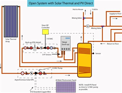 solar powered heat l solar water radiant floor systems floor matttroy