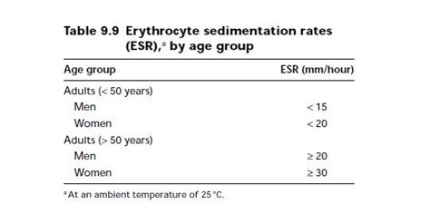 westergren sed rate high measurement of the erythrocyte sedimentation rate esr