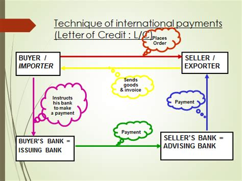 Letter Of Credit Workflow letter of credit versus security deposit docoments ojazlink