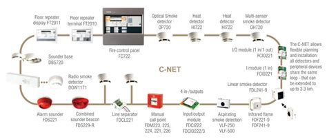 smoke detector system diagram wiring diagram with