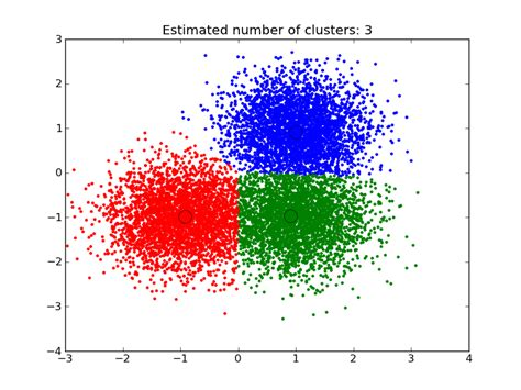 pattern analysis python a demo of the mean shift clustering algorithm scikit