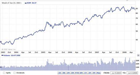 exxon mobil stock prices exxon stock chart exxon mobil stock xom price history