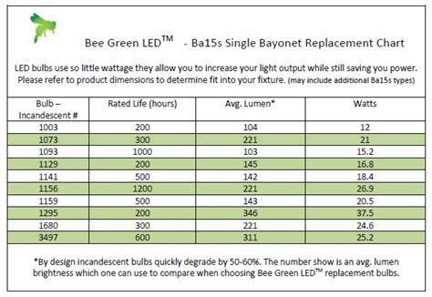 led light wattage chart led light equivalent gallery