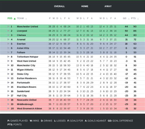 epl table bottom how do liverpool win the premier league the bottom 14