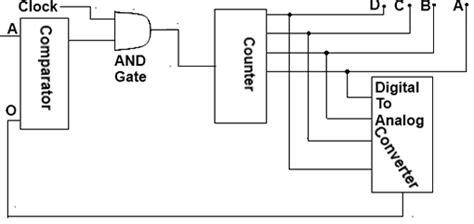 encoder table and circuit diagram decoder encoder d e notes