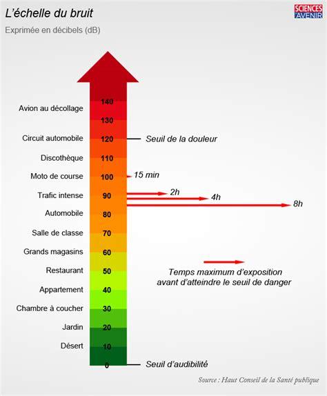 Isolation Bruit D Impact 3018 by Les Cons 233 Quences Du Bruit Omnipr 233 Sent Dans Notre