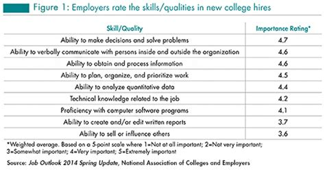 the skills and qualities employers value most in their new hires 2014 updates how to get